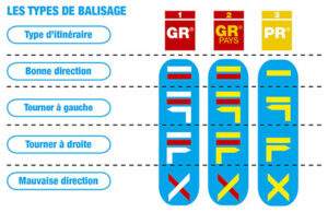 Balisage Federation Francaise de Randonnée Pédestre